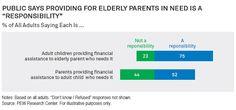 Sandwich Generation Retirement Responsibility