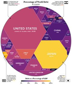 This infographic shows which countries have the greatest portion of the world's debt.