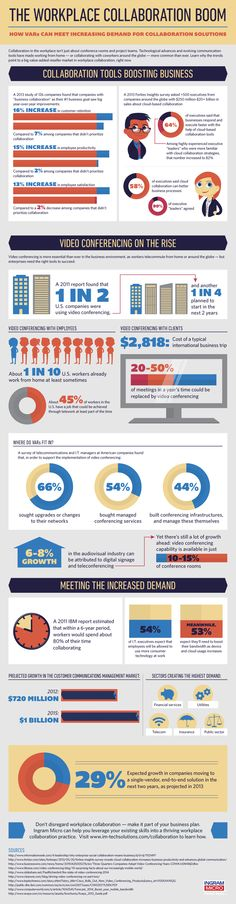 INFOGRAPHICS: The Workplace Collaboration Boom