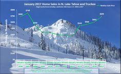 January 2017 Lake Tahoe, CA Real Estate Market Report