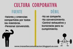 Cultura Corporativa: fuertes y débiles.