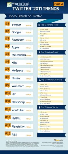 Top 15 brands on Twitter 2011 #Twitter #infographic