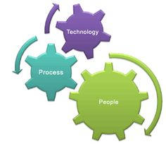 10 steps to drive adoption for effective ITIL implementation.