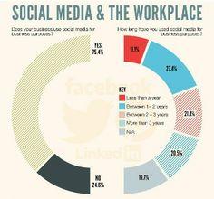 Infografía: Redes sociales en el trabajo