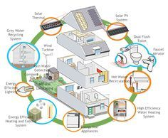 energy efficient house plans | the cost of the construction directly related to making the