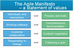 SCRUM (Agile Methodology) | Learning and Corporate Development