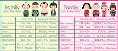 Japanese Vocabulary - Family by isinha101