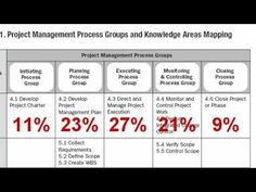 """How to ace the PMP exam: """"Tips on not just passing the PMP (Project Management Professional) exam, but how to ace it. Agile Software Development, Career Development, Pmp Exam Prep, Project Management Certification, 6 Sigma, Construction Manager, Project Charter, Workforce Management, Project Management Professional"""