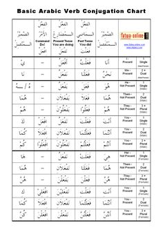 arabic language is important in learning How to speak arabic when learning a new language, it is important to familiarize yourself with some of the basic words so that you can get.