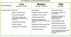 Electrical Pie Chart Pie Chart Breakdown Of A Kitchen Remodeling Budget Including .