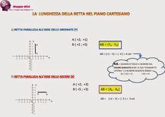 Mappe-DSA: un aiuto alla dislessia: LA LUNGHEZZA DELLA RETTA NEL PIANO CARTESIANO