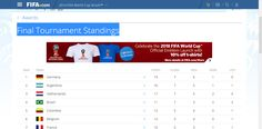 2014 FIFA World Cup Brazil------Final Tournament Standings