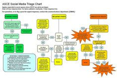 ASCE Social Media Triage by jeremiah_owyang, via Flickr