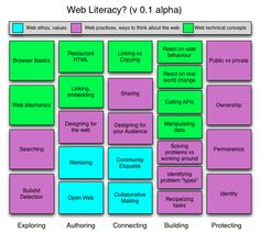 Based on the web literacy skills post I made earlier.  Thanks to Doug Belshaw for the idea of laying it out like this.  On the above, I haven't changed anything since my earlier post, but he also a...