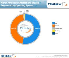Smartphone Usage Update: Windows Phone Takes Third Place Behind iOS, Android | Chitika | Online Advertising Network