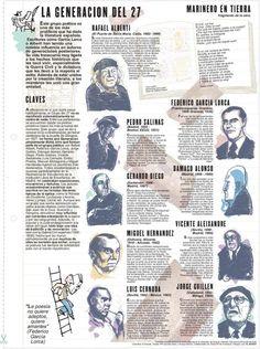 """El nombre de Generación del 27 designa a un grupo de escritores y escritoras nacidos en torno al 1900, que compartieron una experiencia social parecida y mantuvieron una relación personal y literaria; colaboraron en revistas, compartieron tertulias… A este grupo de poetas también se le ha llamado la """"Generación de la amistad""""."""