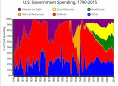 US government spending over 200 years.  Check out healthcare!