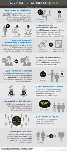 9 claves de la escuela de 2030 #infografia