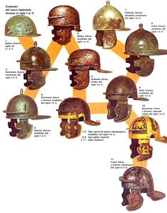 Evolution of the Roman helmet, from the 1st century B.C. to the 2nd century A.D.