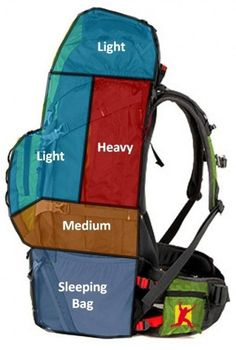 30 Hiking Tips You Need To Know - Camping is a good time to get back to basic necessities, with no distractions. Perhaps one of the best and most important facets of camping is how it helps you build and enhance relationships. Backpacking Tips, Hiking Tips, Camping And Hiking, Camping Life, Camping Hacks, Outdoor Camping, Travel Hacks, Winter Hiking, Best Hiking Gear