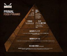 パレオダイエット的に正しいフードピラミッド | パレオな男