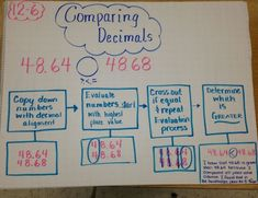 Flow map with comparing decimals! Great way to tie in thinking maps. Teaching Decimals, Math Fractions, Comparing Decimals, Teaching Math, Ordering Decimals, Rounding, Teaching Ideas, Decimals Worksheets, Dividing Fractions