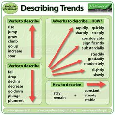 Describing Trends with Verbs and Adverbs Useful vocabulary for Writing Task 1 of the IELTS exam (Academic Version) - Video coming soon... #IELTS #ESL #LearnEnglish