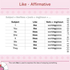 Like, as a verb, is used to express things we enjoy and take pleasure in. Teaching Grammar, English Grammar, Being Used, Templates, Stencils, Template, Patterns