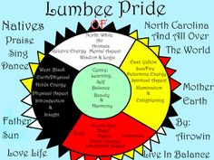 7 Best Lumbee Tribe images | American indians, Native american