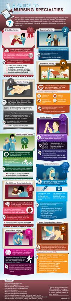 Nursing specialties infographic  http://medicalinfographics.wordpress.com/2012/08/28/nursing-specialties-infographic/