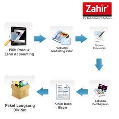 Langkah mudah untuk mendapatkan software akuntansi Zahir Accounting    Info : http://www.zahiraccounting.com/id/modules/tinycontent/index.php?id=51
