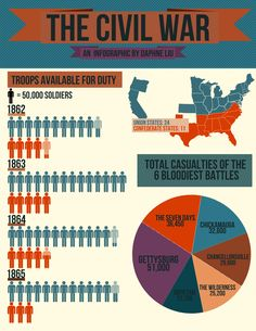 This is an infographic of some statistics of the American civil war, designed by high school student Daphne Liu.