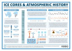 We know what global temperatures are like now, from direct measurement around the globe. And we know quite a lot about what temperatures were like over the past few hundred years thanks to written …