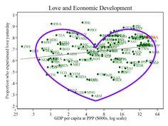 Love and Economic Development