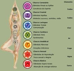 Each one of the seven chakras is a center of a specific kind of energy in the body. Reiki can be used to align the chakras or cleanse them. Chakra Mantra, Chakra Meditation, Daily Meditation, Chakra Healing, Meditation Corner, Meditation Rooms, 7 Chakras, Tantra, Yoga Fitness
