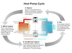 The air source heat pump consists of two exchanger coils: one external and an internal one that pushes the air through a heating system. Refrigeration And Air Conditioning, Air Conditioning System, Hydronic Radiant Floor Heating, Electric Compressor, Renewable Energy Companies, Residential Plumbing, Plumbing Drains, Heat Pump System, Pole Barn House Plans