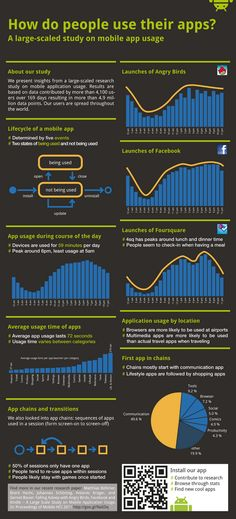 Mobile Apps Usage Statistics [INFOGRAPHIC]
