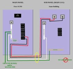 pictorial diagram for wiring a subpanel to a garage electrical rh pinterest com wiring sub panel to main panel diagram wiring sub panel diagram