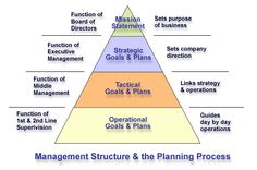 organisation development on pinterest strategic planning