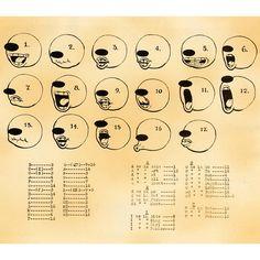 From cartoonbrew  - a 1929 Fleischer Studios mouth chart.