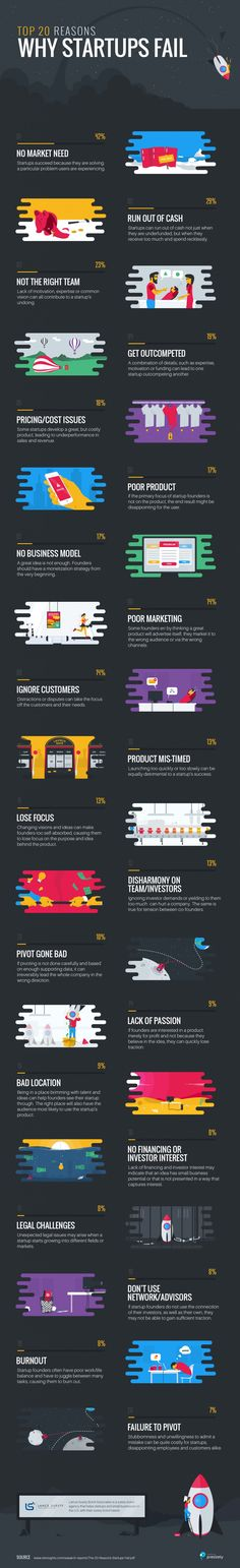 Top 20 Reasons Why Startups Fail - #infographic