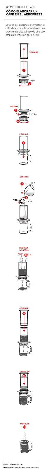 infografia de como hacer café con Aeropress Marco Hernández