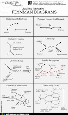 Feynman Diagrams (of academic interactions) from PhD Comics Physics Formulas, Physics And Mathematics, Quantum Physics, Physics 101, Physics Theories, Physics Facts, Physics Jokes, Physics Experiments, Science Humor