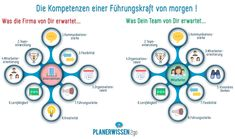 Deine Team-Mitglieder wünschen sich andere Qualitäten von Dir als z.B. Dein Vorgesetzter und das Unternehmen! Allseits geschätzt wirst Du aufgrund Deiner Kommunikationsstärke und wenn Du die Teamentwicklung  durch Dein Handeln förderst. Im weiteren können dann die Interessen zwischen Deinem Team und dem Unternehmen bereits auseinander driften...