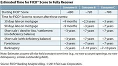 DIY Credit Repair Tips-Buy Again After Short Sale/Foreclosure/Bankruptcy