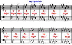 key signature sharps flats - Google Search