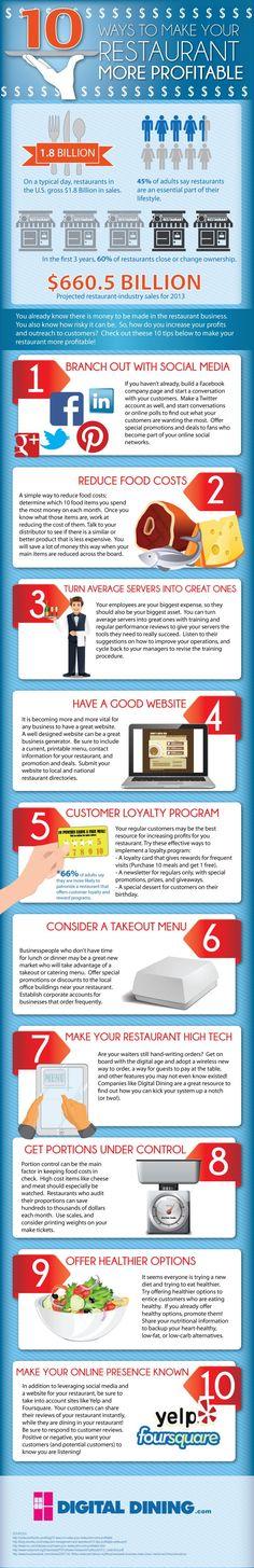 10 Way to Make your Restaurant More Profitable. #restaurant #socialmedia #restuaranttips