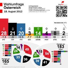 wahlumfrage österreich