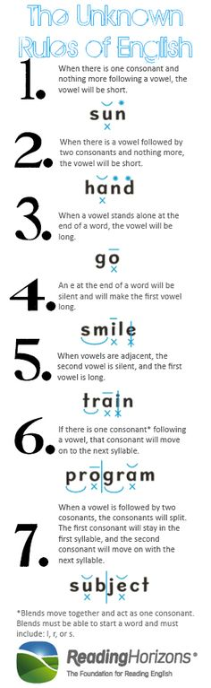 Educational infographic : The Unknown Rules of the English Language Reading Horizons English Tips, English Words, English Lessons, English Grammar, Learn English, Phonetics English, English Spelling, French Lessons, Spanish Lessons