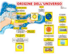 Le origini della vita | AiutoDislessia.net Special Educational Needs, Diy Lotion, Parental Guidance, History Timeline, Learning Italian, Elementary Science, Prehistory, Home Schooling, Earth Science
